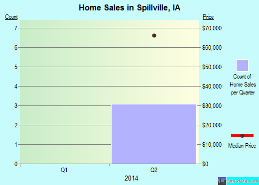 Spillville,IA real estate house value index trend