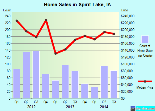 Spirit Lake,IA real estate house value index trend