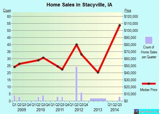 Stacyville,IA real estate house value index trend