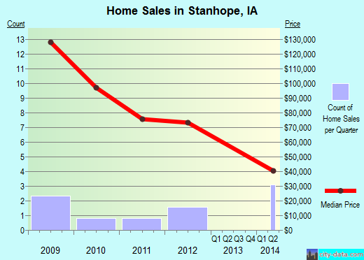Stanhope,IA real estate house value index trend