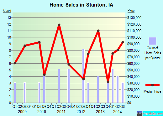 Stanton,IA real estate house value index trend