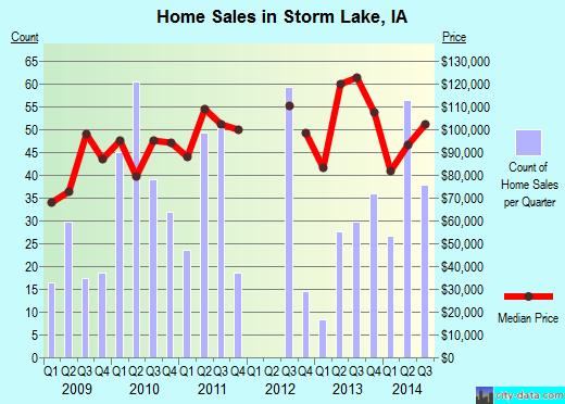Storm Lake,IA real estate house value index trend