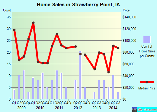 Strawberry Point,IA real estate house value index trend
