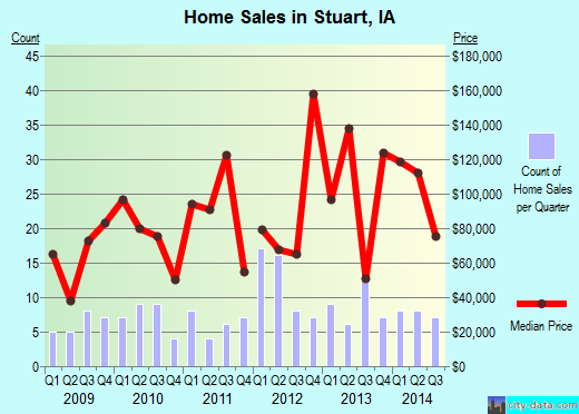 Stuart,IA real estate house value index trend