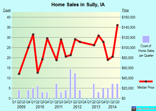 Sully,IA real estate house value index trend