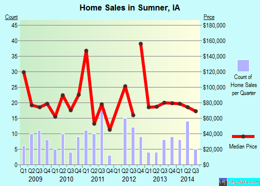 Sumner,IA real estate house value index trend