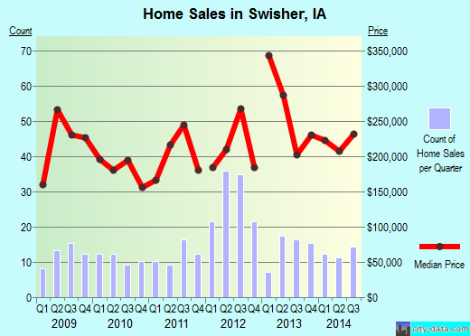 Swisher,IA real estate house value index trend