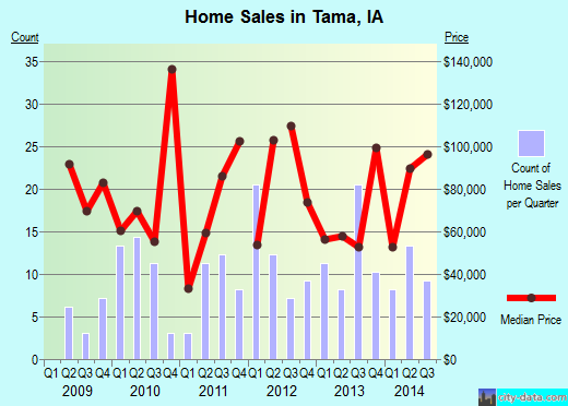 Tama,IA real estate house value index trend