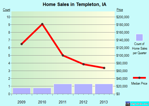 Templeton,IA real estate house value index trend