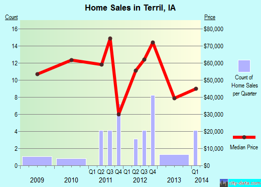 Terril,IA real estate house value index trend