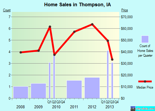 Thompson,IA real estate house value index trend