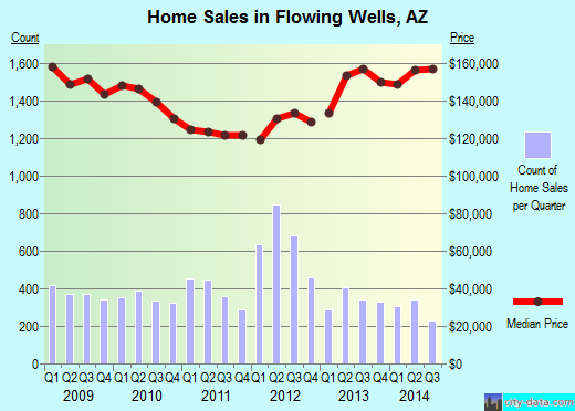 Flowing Wells,AZ real estate house value index trend