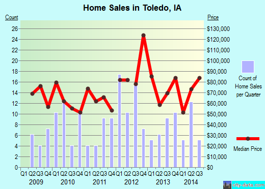 Toledo,IA real estate house value index trend