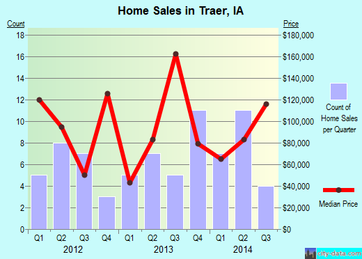 Traer,IA real estate house value index trend