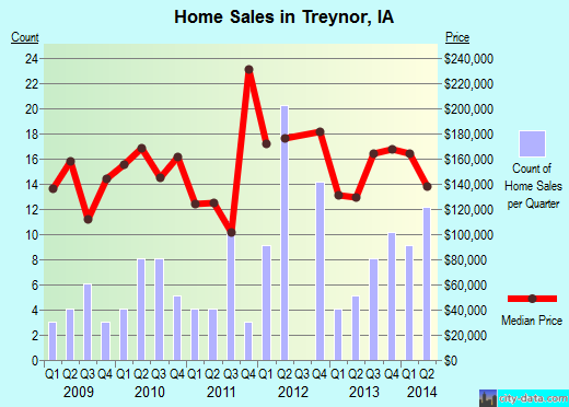 Treynor,IA real estate house value index trend