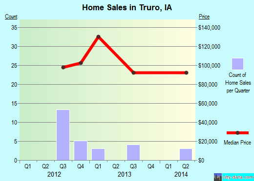 Truro,IA real estate house value index trend