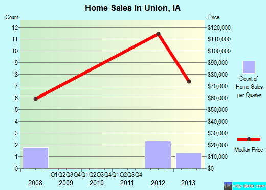 Union,IA real estate house value index trend