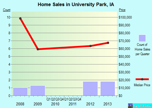 University Park,IA real estate house value index trend