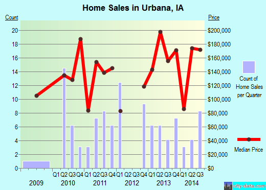 Urbana,IA real estate house value index trend