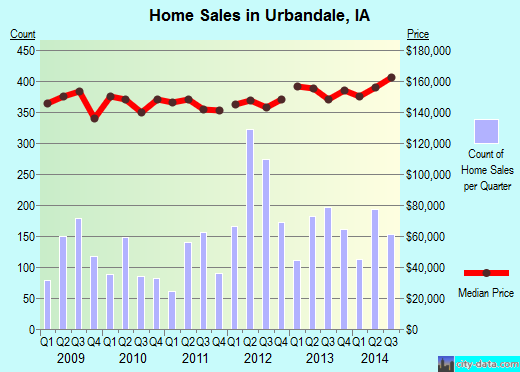 Urbandale,IA real estate house value index trend