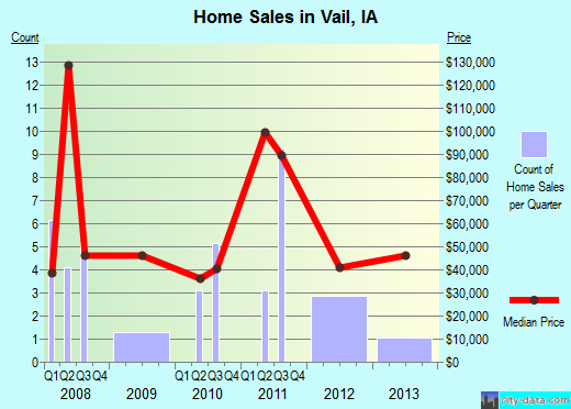 Vail,IA real estate house value index trend