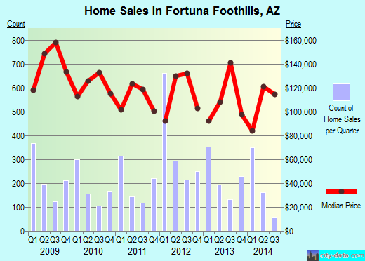 Fortuna Foothills,AZ real estate house value index trend