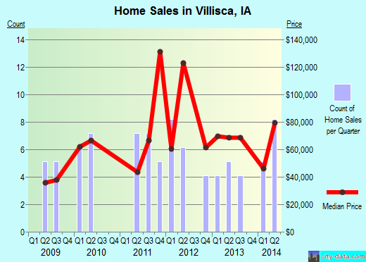Villisca,IA real estate house value index trend