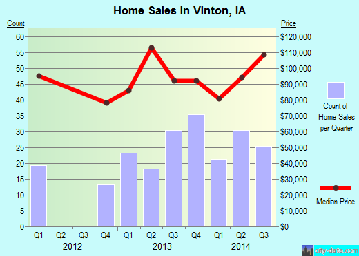 Vinton,IA real estate house value index trend