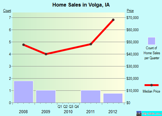 Volga,IA real estate house value index trend