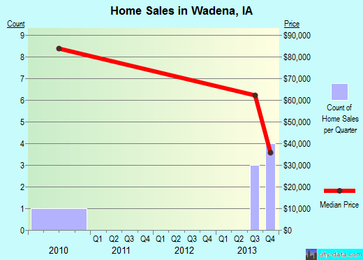 Wadena,IA real estate house value index trend
