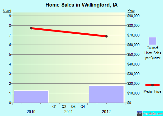 Wallingford,IA real estate house value index trend