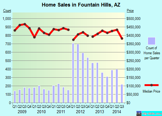 Fountain Hills,AZ real estate house value index trend