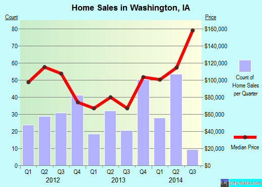 Washington,IA real estate house value index trend