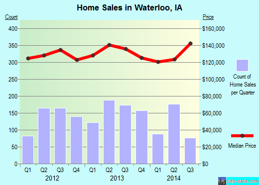 Waterloo,IA real estate house value index trend