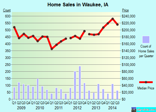 Waukee,IA real estate house value index trend