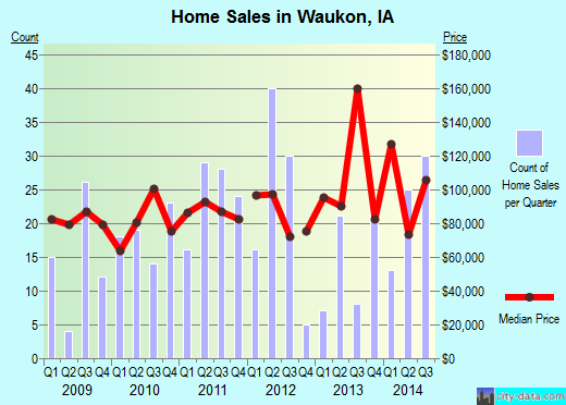 Waukon,IA real estate house value index trend