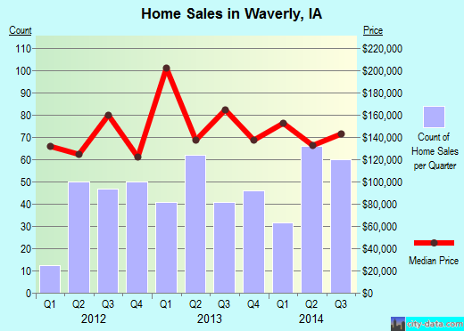Waverly,IA real estate house value index trend