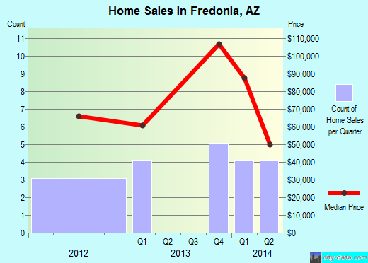 Fredonia,AZ real estate house value index trend