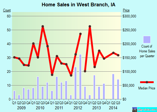 West Branch,IA real estate house value index trend