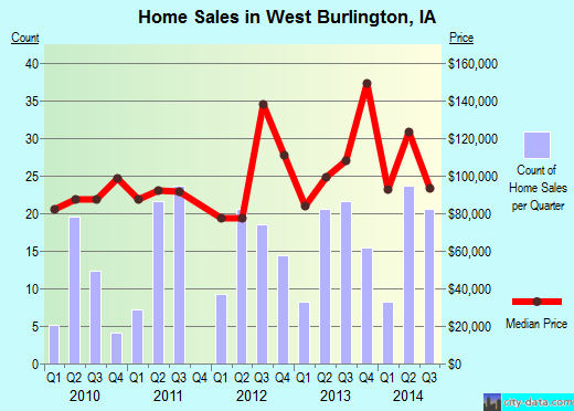 West Burlington,IA real estate house value index trend