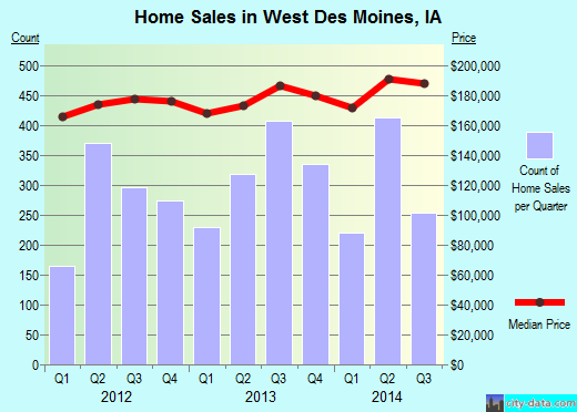West Des Moines,IA real estate house value index trend