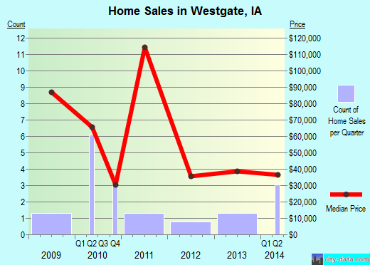 Westgate,IA real estate house value index trend
