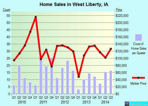 West Liberty,IA real estate house value index trend