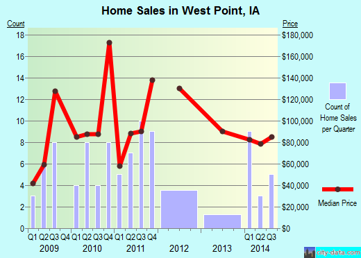 West Point,IA real estate house value index trend