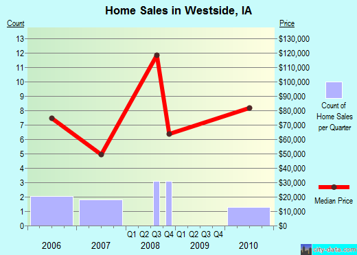Westside,IA real estate house value index trend