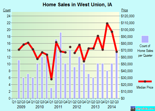 West Union,IA real estate house value index trend