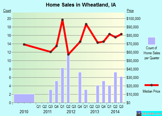 Wheatland,IA real estate house value index trend