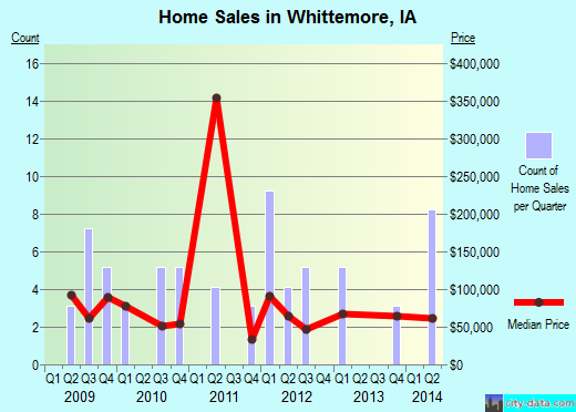 Whittemore,IA real estate house value index trend