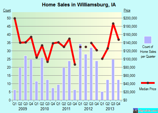 Williamsburg,IA real estate house value index trend
