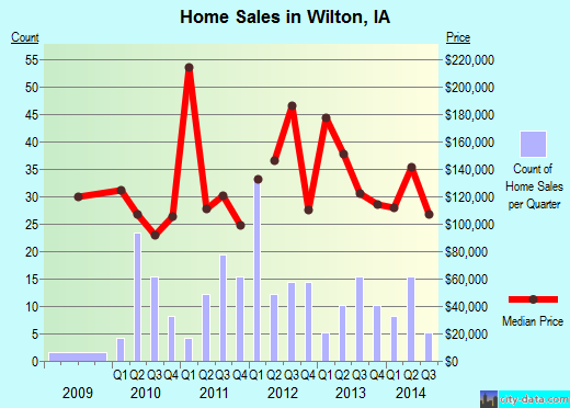 Wilton,IA real estate house value index trend